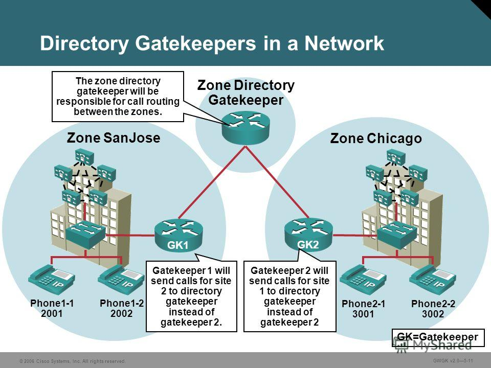 © 2006 Cisco Systems, Inc. All rights reserved. GWGK v2.05-11 Directory Gatekeepers in a Network Phone1-1 2001 Phone1-2 2002 Zone SanJose Zone Chicago GK1GK2 Phone2-1 3001 Phone2-2 3002 Zone Directory Gatekeeper The zone directory gatekeeper will be