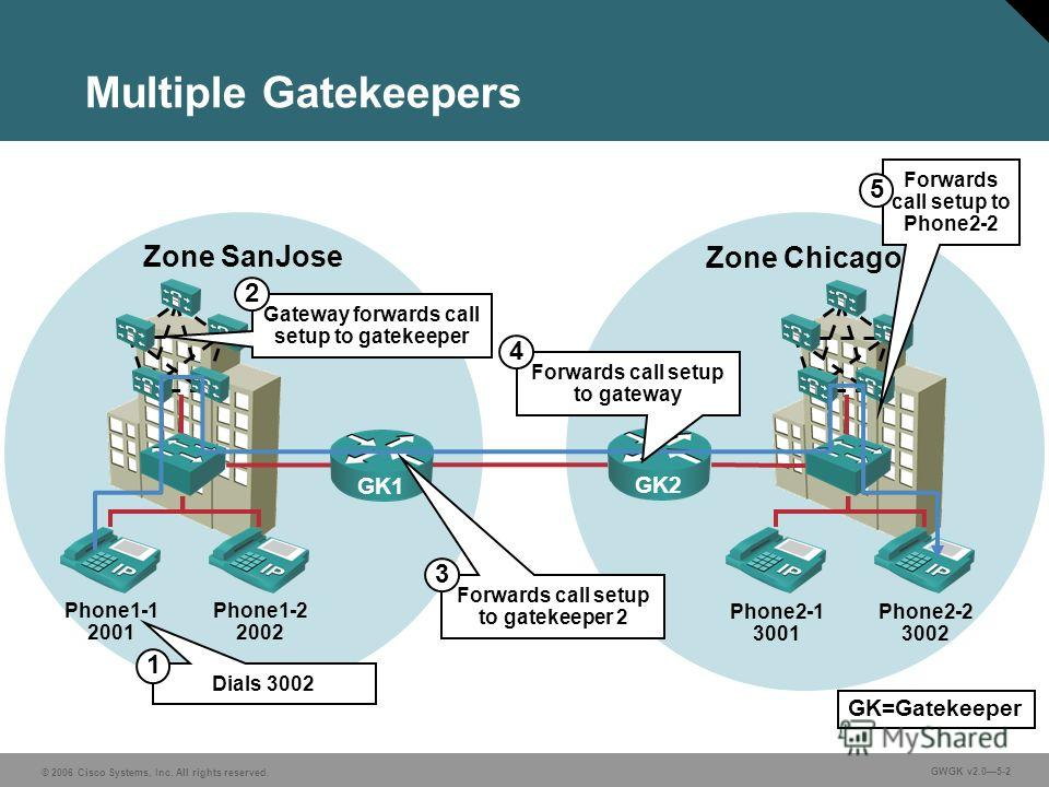 © 2006 Cisco Systems, Inc. All rights reserved. GWGK v2.05-2 Multiple Gatekeepers Phone1-1 2001 Phone1-2 2002 Zone SanJose Zone Chicago GK2 Phone2-1 3001 Phone2-2 3002 Dials 3002 Gateway forwards call setup to gatekeeper Forwards call setup to Phone2
