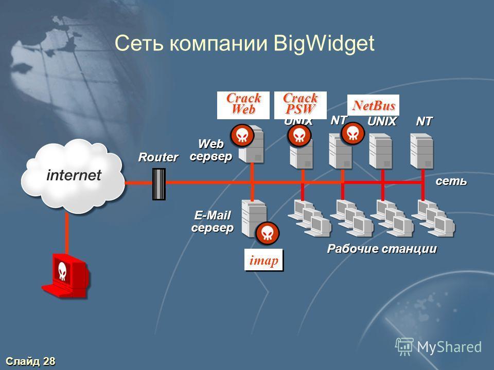 Слайд 28 Сеть компании BigWidget E-Mail сервер Web сервер Router NT Рабочие станции сеть UNIX NTUNIX imap Crack PSW NetBus Crack Web