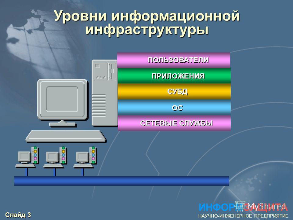 Слайд 3 Уровни информационной инфраструктуры ПРИЛОЖЕНИЯ СУБД ОС СЕТЕВЫЕ СЛУЖБЫ ИНФОРМЗАЩИТА НАУЧНО-ИНЖЕНЕРНОЕ ПРЕДПРИЯТИЕ ПОЛЬЗОВАТЕЛИ