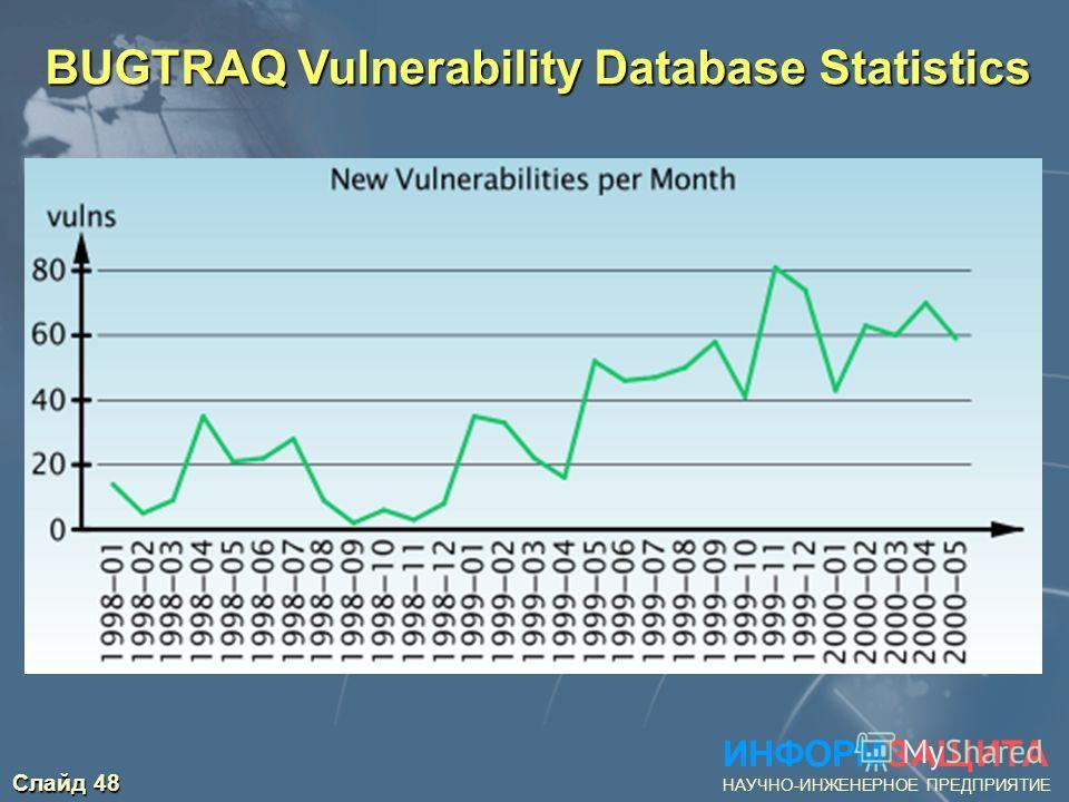 Слайд 48 ИНФОРМЗАЩИТА НАУЧНО-ИНЖЕНЕРНОЕ ПРЕДПРИЯТИЕ BUGTRAQ Vulnerability Database Statistics