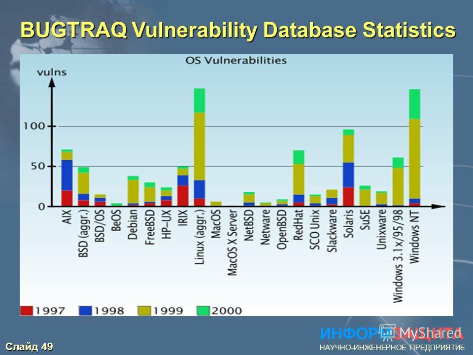 Слайд 49 ИНФОРМЗАЩИТА НАУЧНО-ИНЖЕНЕРНОЕ ПРЕДПРИЯТИЕ BUGTRAQ Vulnerability Database Statistics