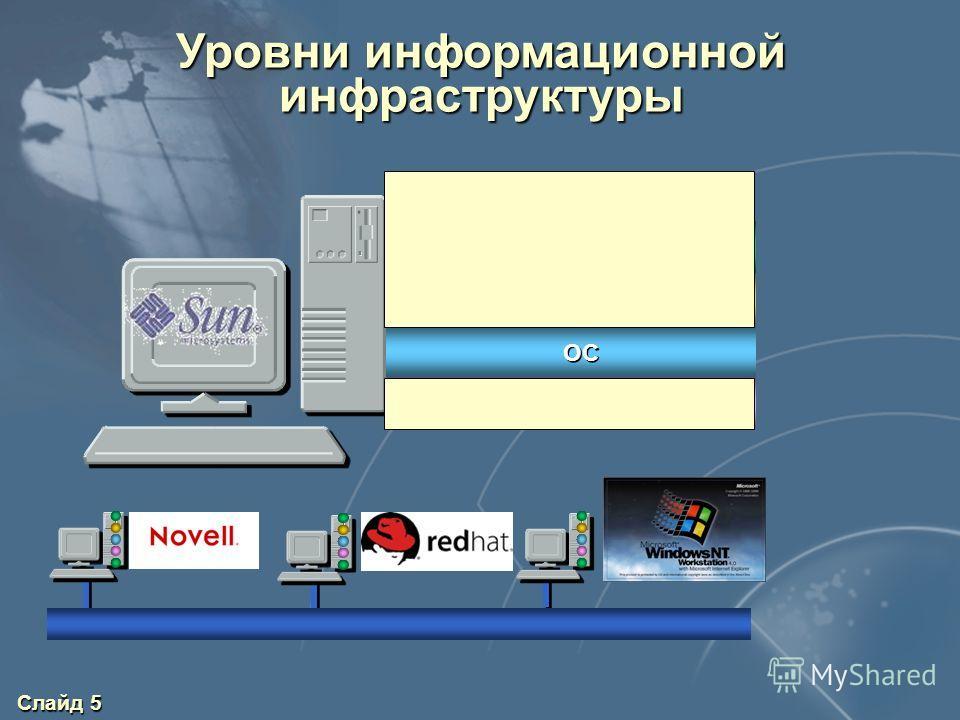 Слайд 5 Уровни информационной инфраструктуры ПРИЛОЖЕНИЯ СУБД ОС СЕТЕВЫЕ СЛУЖБЫ ПОЛЬЗОВАТЕЛИ