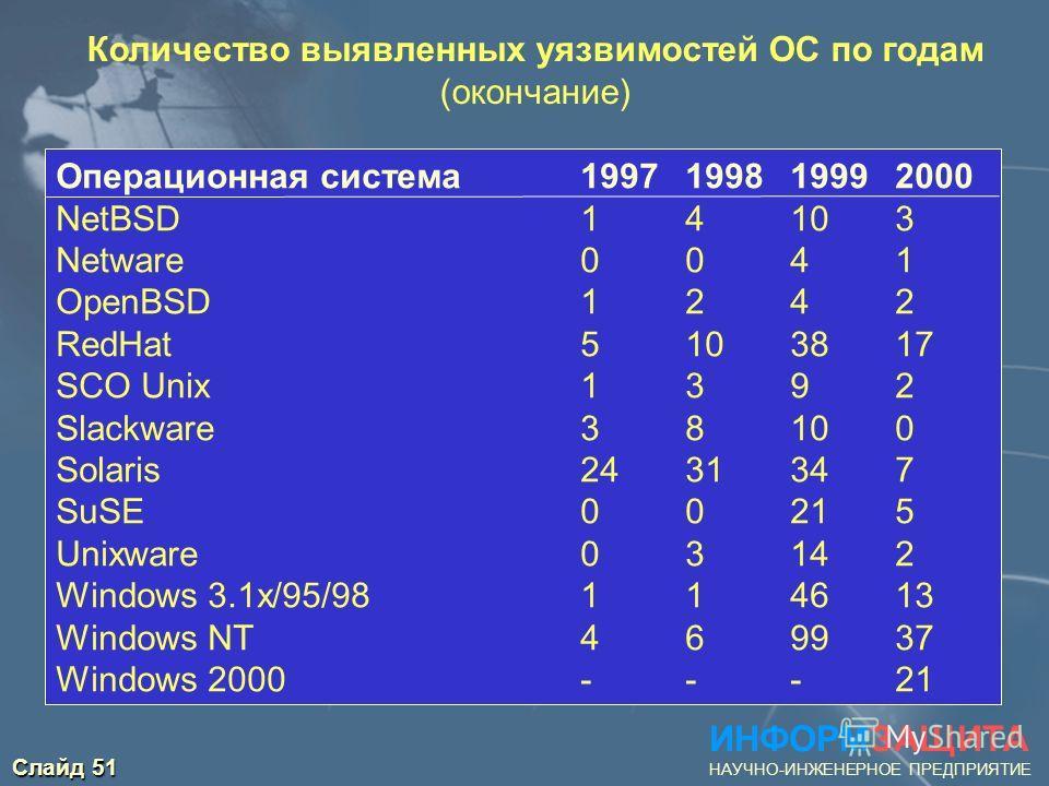 Слайд 51 ИНФОРМЗАЩИТА НАУЧНО-ИНЖЕНЕРНОЕ ПРЕДПРИЯТИЕ Количество выявленных уязвимостей ОС по годам (окончание) Операционная система 1997 1998 1999 2000 NetBSD 1 4 10 3 Netware 0 0 4 1 OpenBSD 1 2 4 2 RedHat 5 10 38 17 SCO Unix 1 3 9 2 Slackware 3 8 10