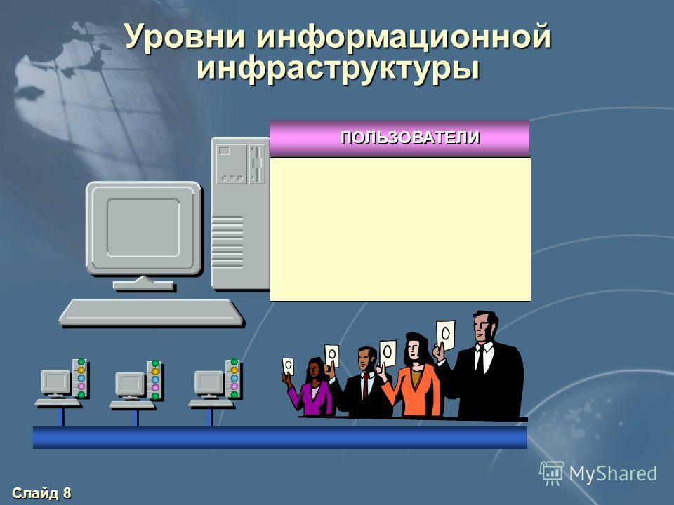 Слайд 8 Уровни информационной инфраструктуры ПРИЛОЖЕНИЯ СУБД ОС СЕТЕВЫЕ СЛУЖБЫ ПОЛЬЗОВАТЕЛИ