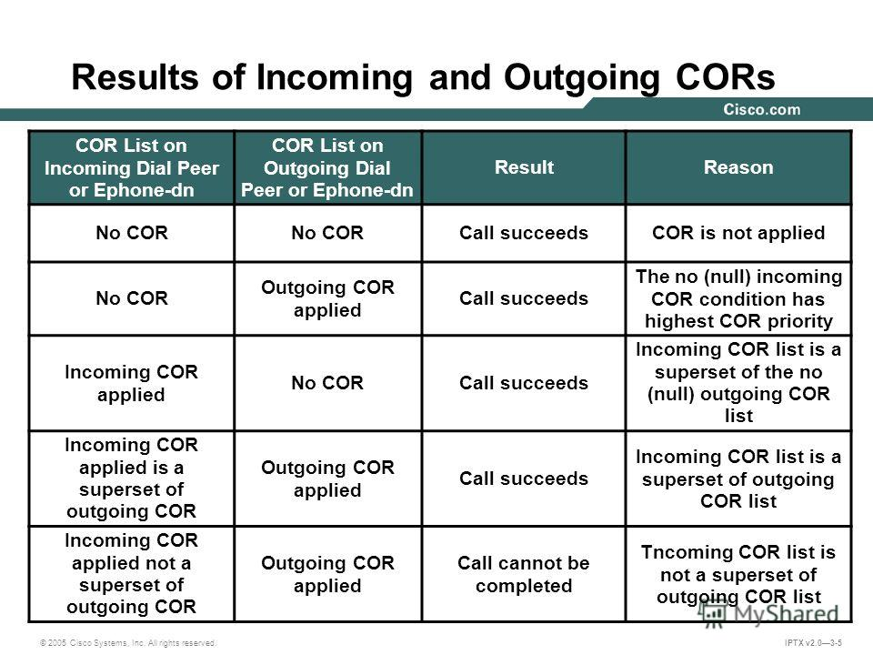 © 2005 Cisco Systems, Inc. All rights reserved. IPTX v2.03-5 Results of Incoming and Outgoing CORs COR List on Incoming Dial Peer or Ephone-dn COR List on Outgoing Dial Peer or Ephone-dn ResultReason No COR Call succeedsCOR is not applied No COR Outg