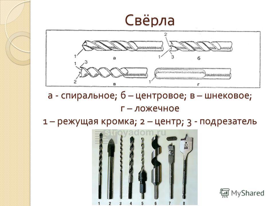 Свёрла а - спиральное ; б – центровое ; в – шнековое ; г – ложечное 1 – режущая кромка ; 2 – центр ; 3 - подрезатель