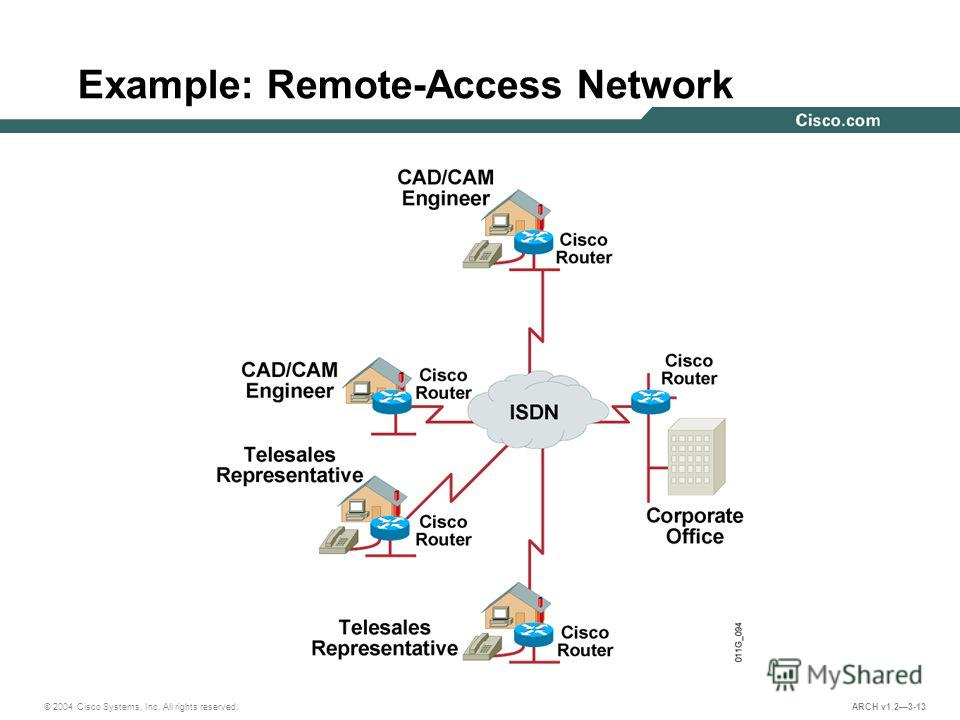 © 2004 Cisco Systems, Inc. All rights reserved. ARCH v1.23-13 Example: Remote-Access Network