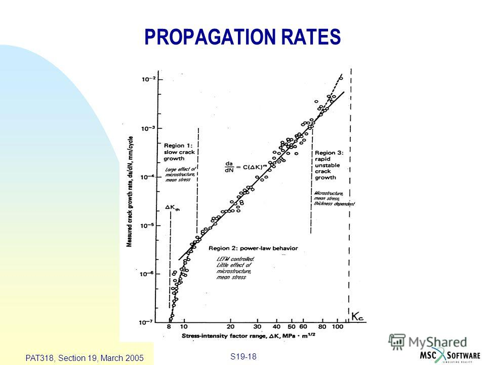 S19-18 PAT318, Section 19, March 2005 PROPAGATION RATES