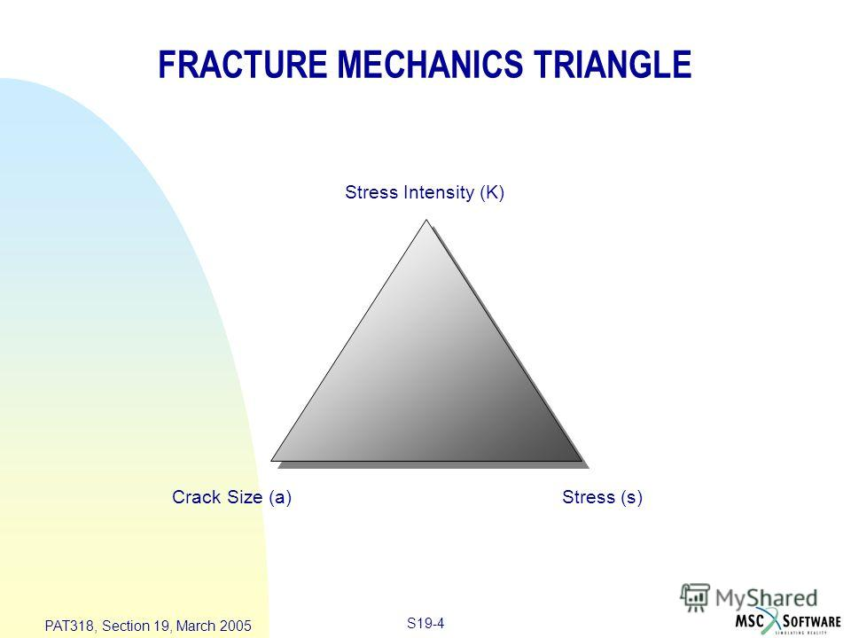 S19-4 PAT318, Section 19, March 2005 FRACTURE MECHANICS TRIANGLE Stress Intensity (K) Stress (s)Crack Size (a)