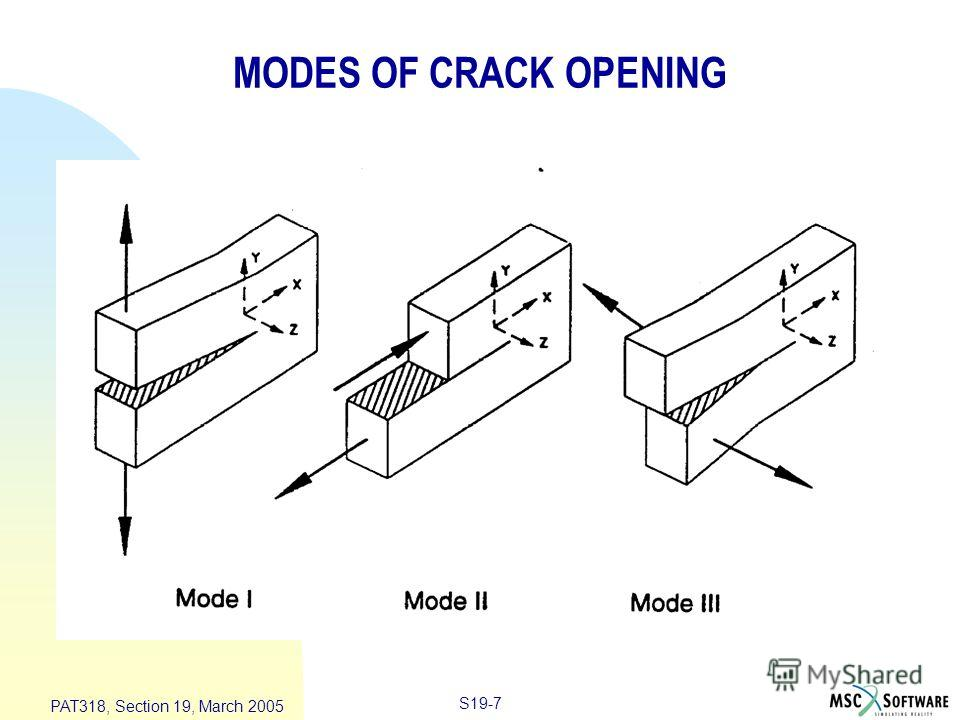 S19-7 PAT318, Section 19, March 2005 MODES OF CRACK OPENING