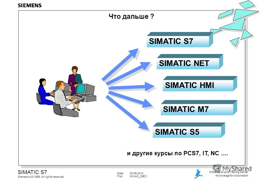 Date:30.09.2014 File:WinAC_09E.1 SIMATIC S7 Siemens AG 1999. All rights reserved. Information and Training Center Knowledge for Automation SIMATIC NET SIMATIC HMI SIMATIC M7 SIMATIC S5 и другие курсы по PCS7, IT, NC.... Что дальше ? SIMATIC S7