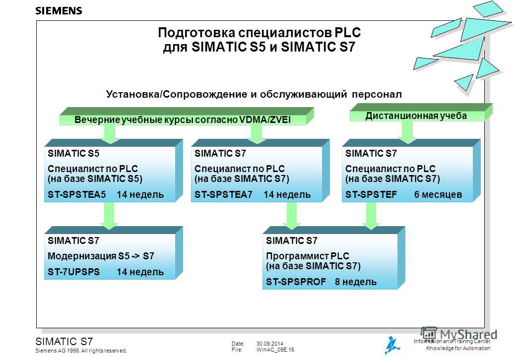Date:30.09.2014 File:WinAC_09E.15 SIMATIC S7 Siemens AG 1999. All rights reserved. Information and Training Center Knowledge for Automation Подготовка специалистов PLC для SIMATIC S5 и SIMATIC S7 SIMATIC S7 Программист PLC (на базе SIMATIC S7) ST-SPS