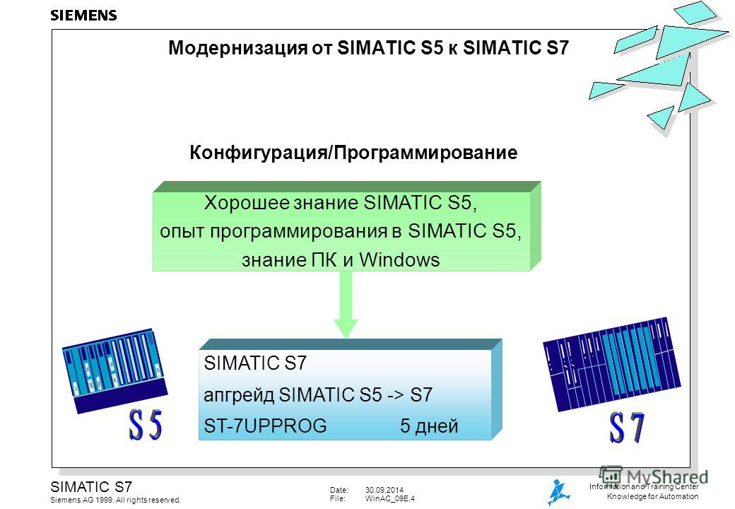 Date:30.09.2014 File:WinAC_09E.4 SIMATIC S7 Siemens AG 1999. All rights reserved. Information and Training Center Knowledge for Automation SIMATIC S7 апгрейд SIMATIC S5 -> S7 ST-7UPPROG5 дней Конфигурация/Программирование Хорошее знание SIMATIC S5, о