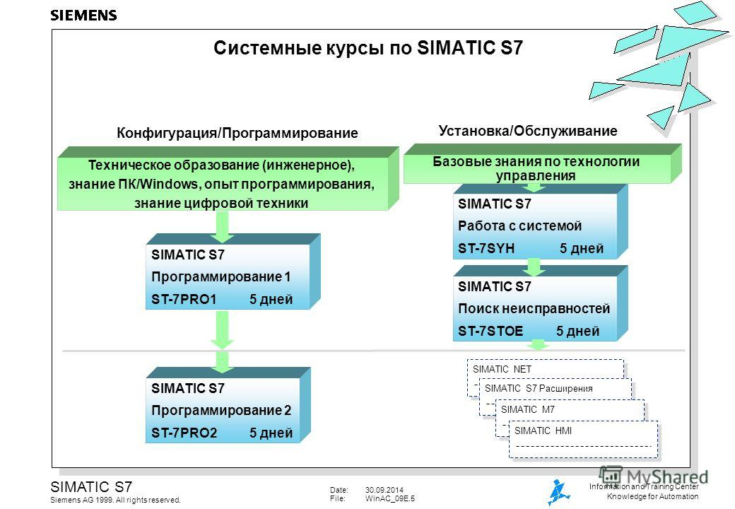 Date:30.09.2014 File:WinAC_09E.5 SIMATIC S7 Siemens AG 1999. All rights reserved. Information and Training Center Knowledge for Automation SIMATIC S7 Поиск неисправностей ST-7STOE5 дней SIMATIC S7 Программирование 1 ST-7PRO15 дней SIMATIC S7 Работа с