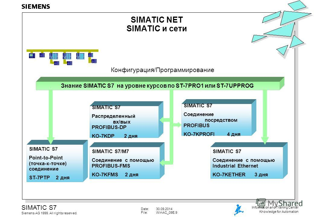 Date:30.09.2014 File:WinAC_09E.9 SIMATIC S7 Siemens AG 1999. All rights reserved. Information and Training Center Knowledge for Automation SIMATIC S7/M7 Соединение с помощью PROFIBUS-FMS KO-7KFMS 2 дня SIMATIC S7 Соединение с помощью Industrial Ether