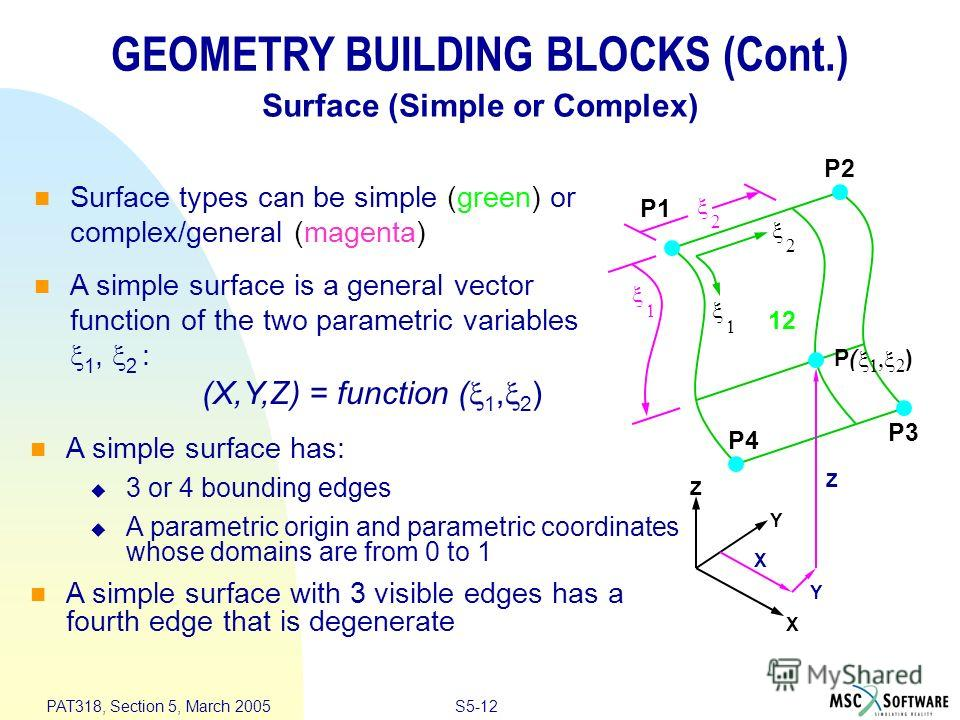 S5-12 PAT318, Section 5, March 2005 GEOMETRY BUILDING BLOCKS (Cont.) Surface types can be simple (green) or complex/general (magenta) A simple surface is a general vector function of the two parametric variables 1, 2 : Surface (Simple or Complex) (X,