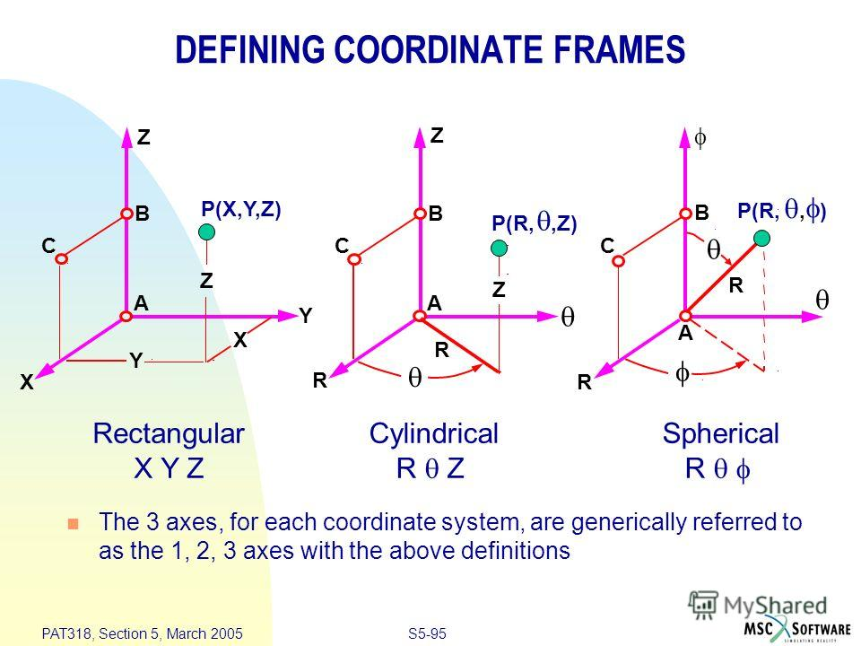 S5-95 PAT318, Section 5, March 2005 DEFINING COORDINATE FRAMES The 3 axes, for each coordinate system, are generically referred to as the 1, 2, 3 axes with the above definitions Rectangular X Y Z Cylindrical R Z Spherical R Z X Y A B C P(X,Y,Z) Z Y X