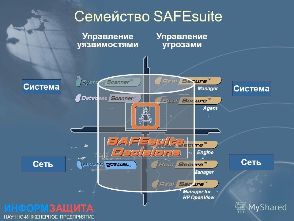 Семейство SAFEsuite Управление уязвимостями Управление угрозами Система Сеть Система Agent Manager Сеть Manager Engine Manager for HP OpenView ИНФОРМЗАЩИТА НАУЧНО-ИНЖЕНЕРНОЕ ПРЕДПРИЯТИЕ