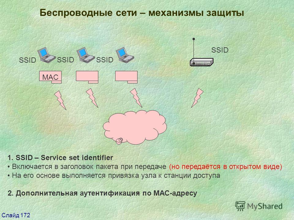 Слайд 172 1. SSID – Service set identifier Включается в заголовок пакета при передаче (но передаётся в открытом виде) На его основе выполняется привязка узла к станции доступа Беспроводные сети – механизмы защиты SSID MAC SSID 2. Дополнительная аутен