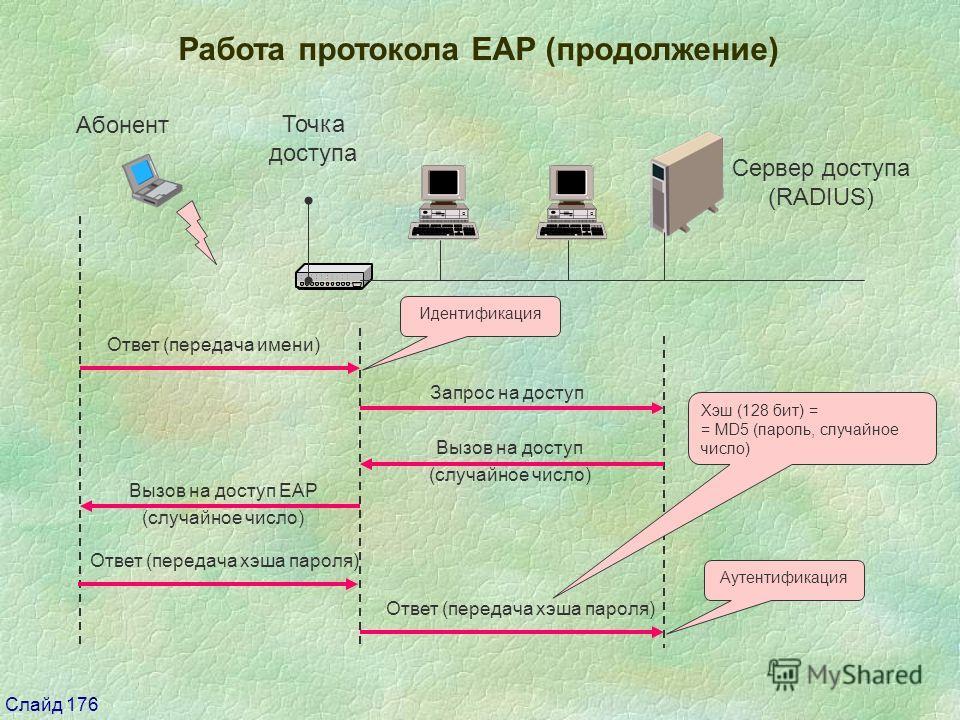 Слайд 176 Работа протокола EAP (продолжение) Сервер доступа (RADIUS) Ответ (передача имени) Идентификация Запрос на доступ Вызов на доступ (случайное число) Вызов на доступ ЕАР (случайное число) Ответ (передача хэша пароля) Аутентификация Хэш (128 би