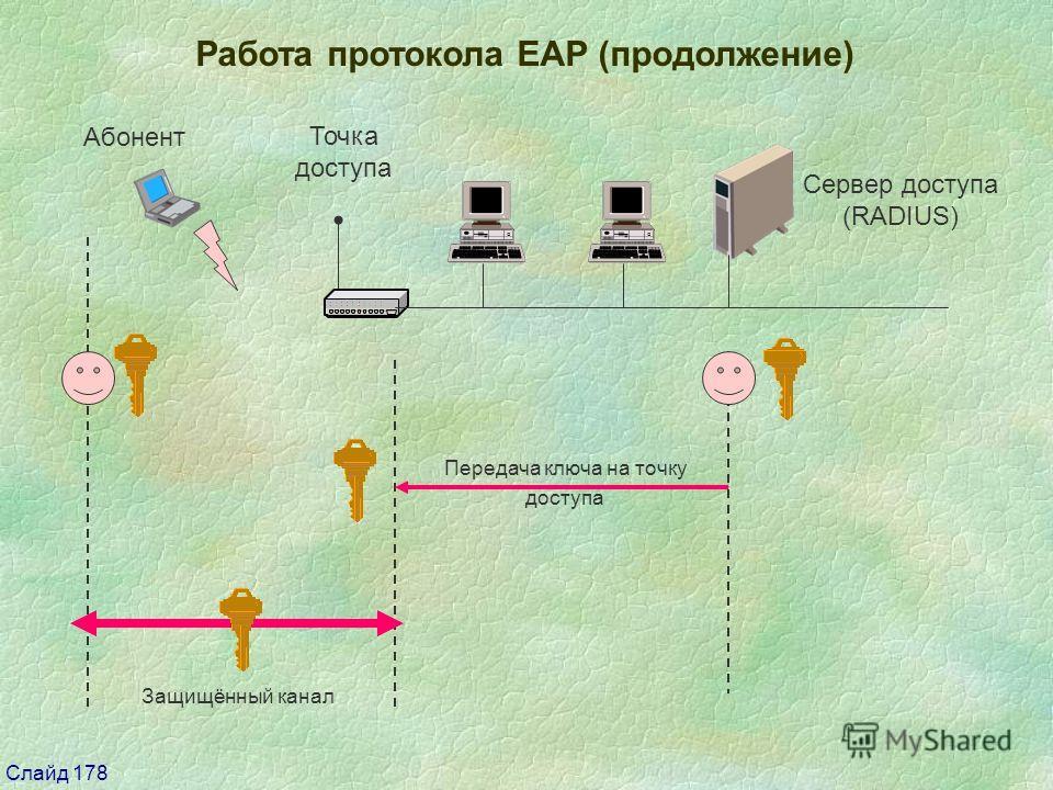 Слайд 178 Работа протокола EAP (продолжение) Сервер доступа (RADIUS) Передача ключа на точку доступа Защищённый канал Абонент Точка доступа