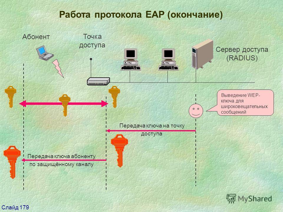 Слайд 179 Работа протокола EAP (окончание) Сервер доступа (RADIUS) Передача ключа на точку доступа Выведение WEP- ключа для широковещательных сообщений Передача ключа абоненту по защищённому каналу Абонент Точка доступа
