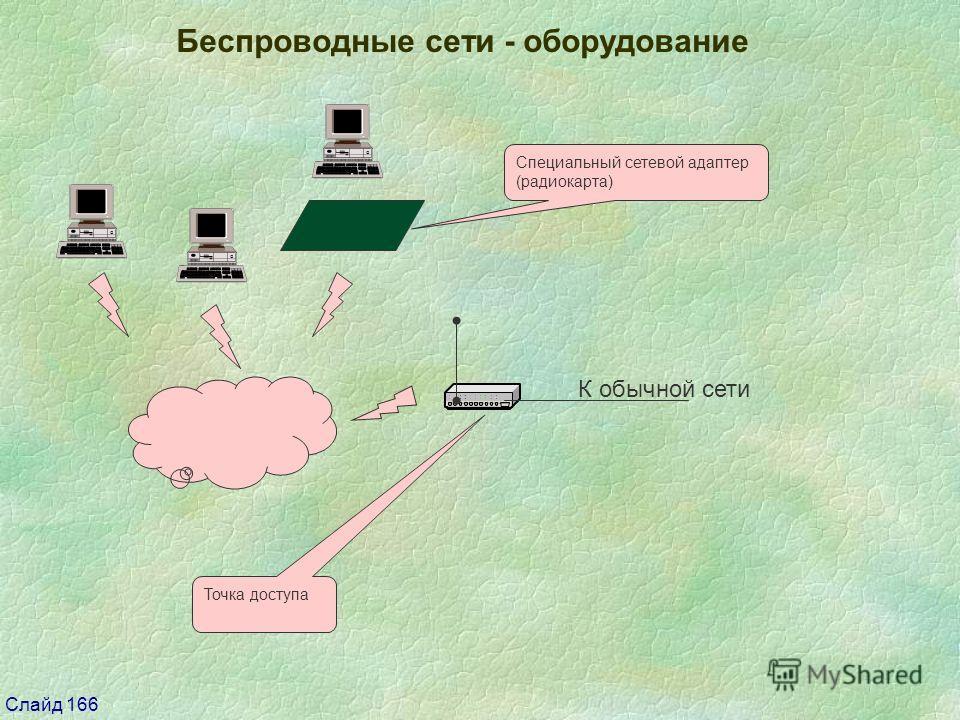 Слайд 166 Беспроводные сети - оборудование Точка доступа Специальный сетевой адаптер (радиокарта) К обычной сети