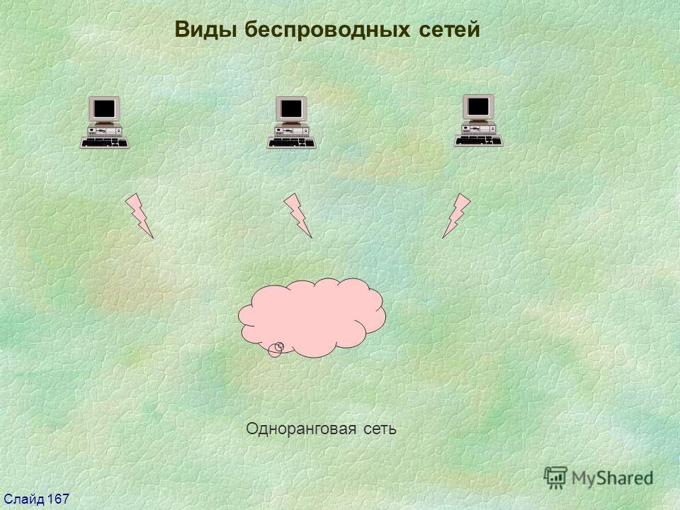 Слайд 167 Виды беспроводных сетей Одноранговая сеть