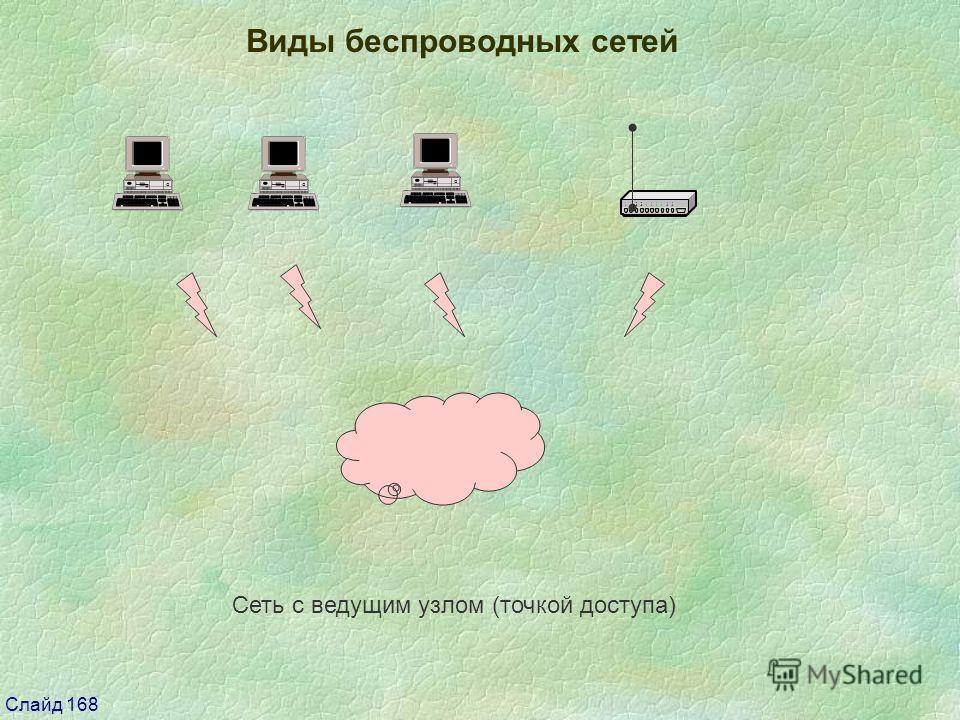 Слайд 168 Виды беспроводных сетей Сеть с ведущим узлом (точкой доступа)
