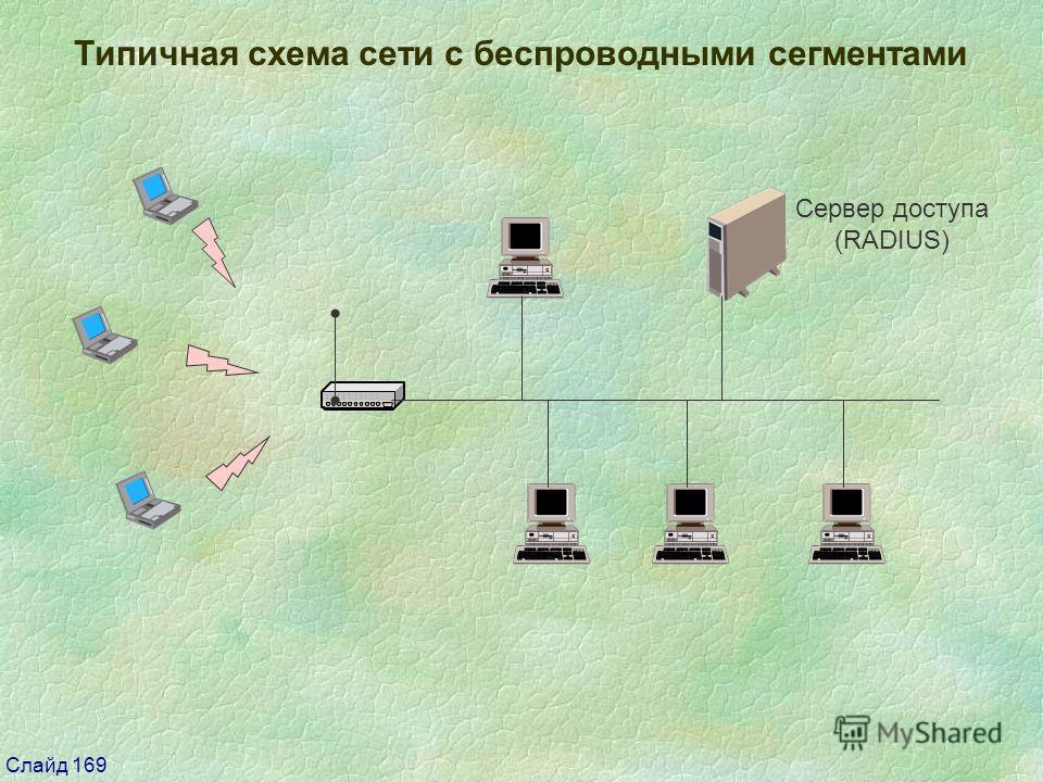Слайд 169 Типичная схема сети с беспроводными сегментами Сервер доступа (RADIUS)