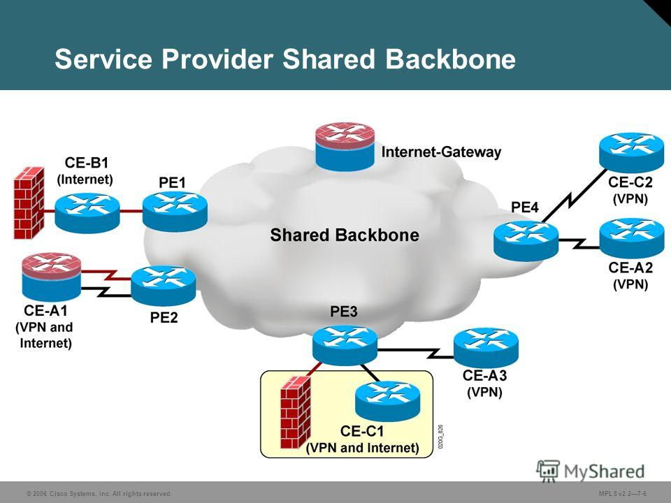 © 2006 Cisco Systems, Inc. All rights reserved. MPLS v2.27-6 Service Provider Shared Backbone