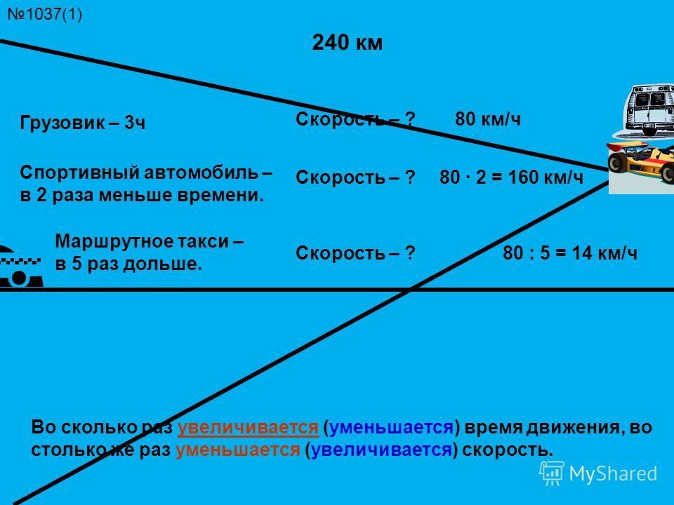 1037(1) 240 км Спортивный автомобиль – в 2 раза меньше времени. Грузовик – 3 ч Маршрутное такси – в 5 раз дольше. Скорость – ? 80 км/ч 80 · 2 = 160 км/ч 80 : 5 = 14 км/ч Во сколько раз увеличивается (уменьшается) время движения, во столько же раз уме