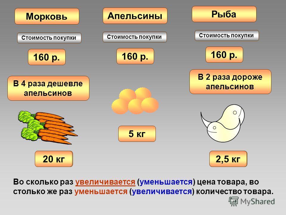 160 р. Апельсины Рыба Морковь 5 кг ? кг В 4 раза дешевле апельсинов ? кг В 2 раза дороже апельсинов 2,5 кг 20 кг Стоимость покупки Во сколько раз увеличивается (уменьшается) цена товара, во столько же раз уменьшается (увеличивается) количество товара