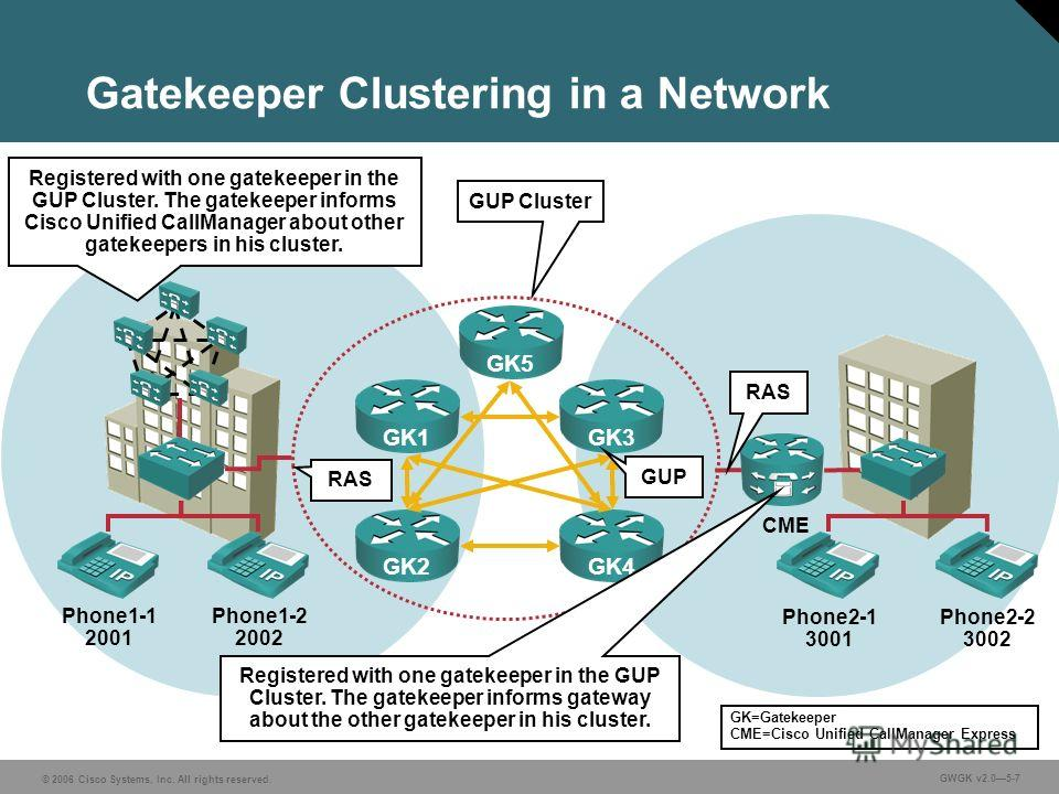 © 2006 Cisco Systems, Inc. All rights reserved. GWGK v2.05-7 Gatekeeper Clustering in a Network Phone1-1 2001 Phone1-2 2002 Phone2-1 3001 Phone2-2 3002 CME RAS GUP Cluster GK1GK2GK3GK4 GUP Registered with one gatekeeper in the GUP Cluster. The gateke