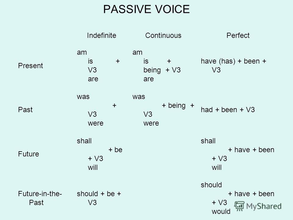 PASSIVE VOICE IndefiniteContinuousPerfect Present am is + V3 are am is + being + V3 are have (has) + been + V3 Past was + V3 were was + being + V3 were had + been + V3 Future shall + be + V3 will shall + have + been + V3 will Future-in-the- Past shou