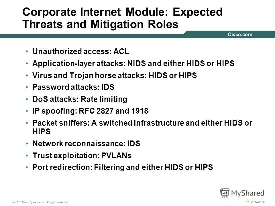 © 2005 Cisco Systems, Inc. All rights reserved. CSI v2.111-30 Corporate Internet Module: Expected Threats and Mitigation Roles Unauthorized access: ACL Application-layer attacks: NIDS and either HIDS or HIPS Virus and Trojan horse attacks: HIDS or HI