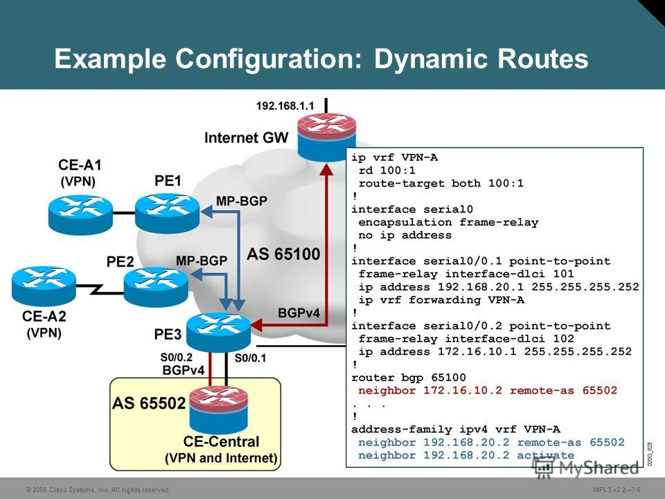 © 2006 Cisco Systems, Inc. All rights reserved. MPLS v2.27-6 Example Configuration: Dynamic Routes