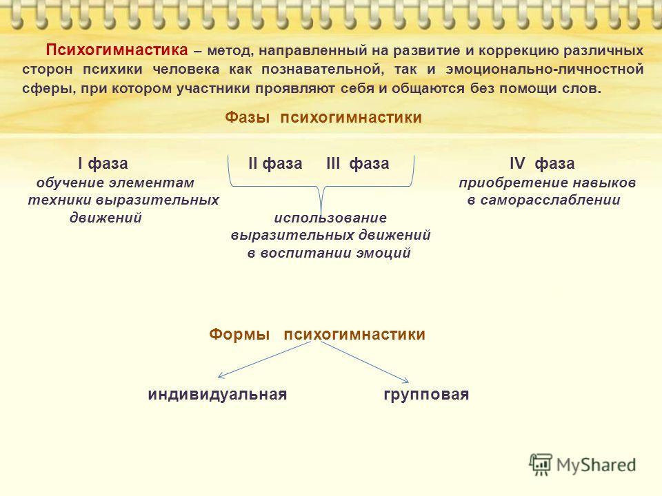 Фазы психогимнастики I фаза II фаза III фаза IV фаза обучение элементам приобретение навыков техники выразительных в саморасслаблении движений использование выразительных движений в воспитании эмоций Формы психогимнастики индивидуальная групповая Пси
