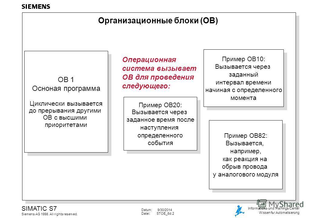 Datum: 9/30/2014 Datei:STOE_6d.2 SIMATIC S7 Siemens AG 1998. All rights reserved. Informations- und Trainings-Center Wissen fьr Automatisierung Организационные блоки (OB) Операционная система вызывает ОВ для проведения следующего: OB 1 Осноная програ