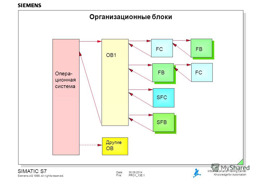 Date:30.09.2014 File:PRO1_13E.1 SIMATIC S7 Siemens AG 1999. All rights reserved. Information and Training Center Knowledge for Automation Организационные блоки Опера- ционная система OB1 FC FB SFCSFB Другие OB FC FB