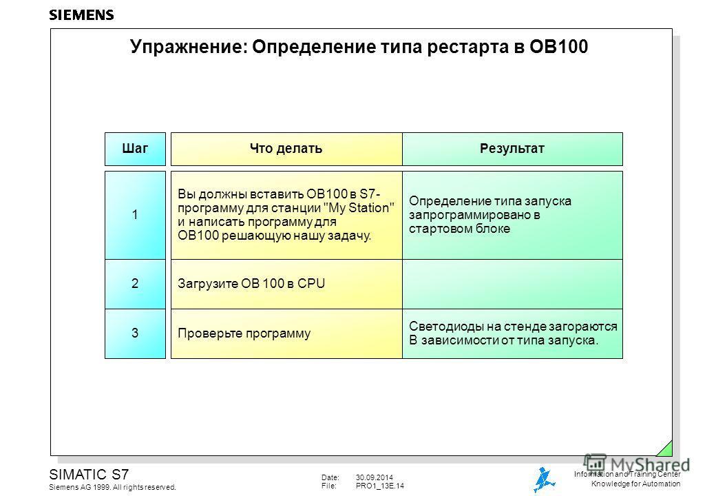 Date:30.09.2014 File:PRO1_13E.14 SIMATIC S7 Siemens AG 1999. All rights reserved. Information and Training Center Knowledge for Automation Шаг Что делать Результат 1 Вы должны вставить OB100 в S7- программу для станции
