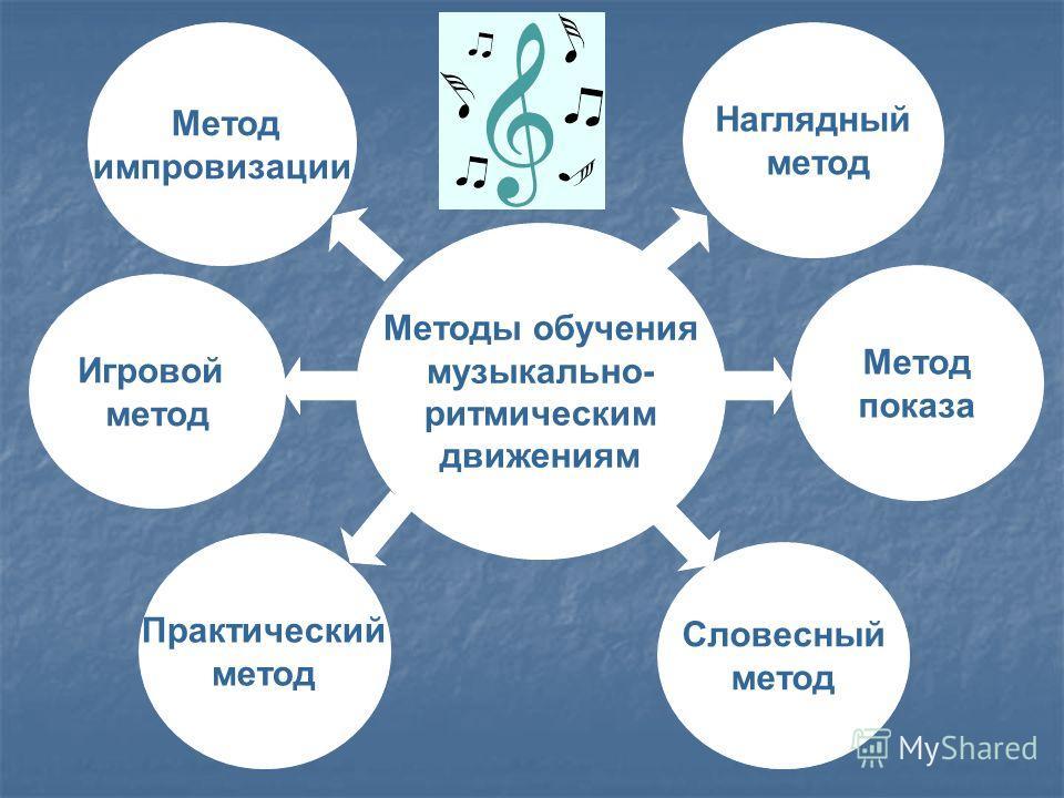 Методы обучения музыкально- ритмическим движениям Метод импровизации Наглядный метод Игровой метод Словесный метод Практический метод Метод показа
