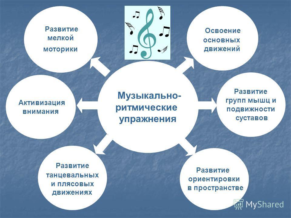 Музыкально- ритмические упражнения Развитие мелкой моторики Освоение основных движений Активизация внимания Развитие ориентировки в пространстве Развитие танцевальных и плясовых движениях Развитие групп мышц и подвижности суставов