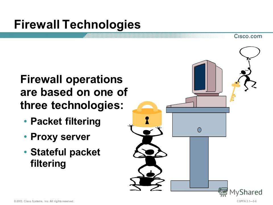 © 2003, Cisco Systems, Inc. All rights reserved. CSPFA 3.13-6 Firewall Technologies Firewall operations are based on one of three technologies: Packet filtering Proxy server Stateful packet filtering