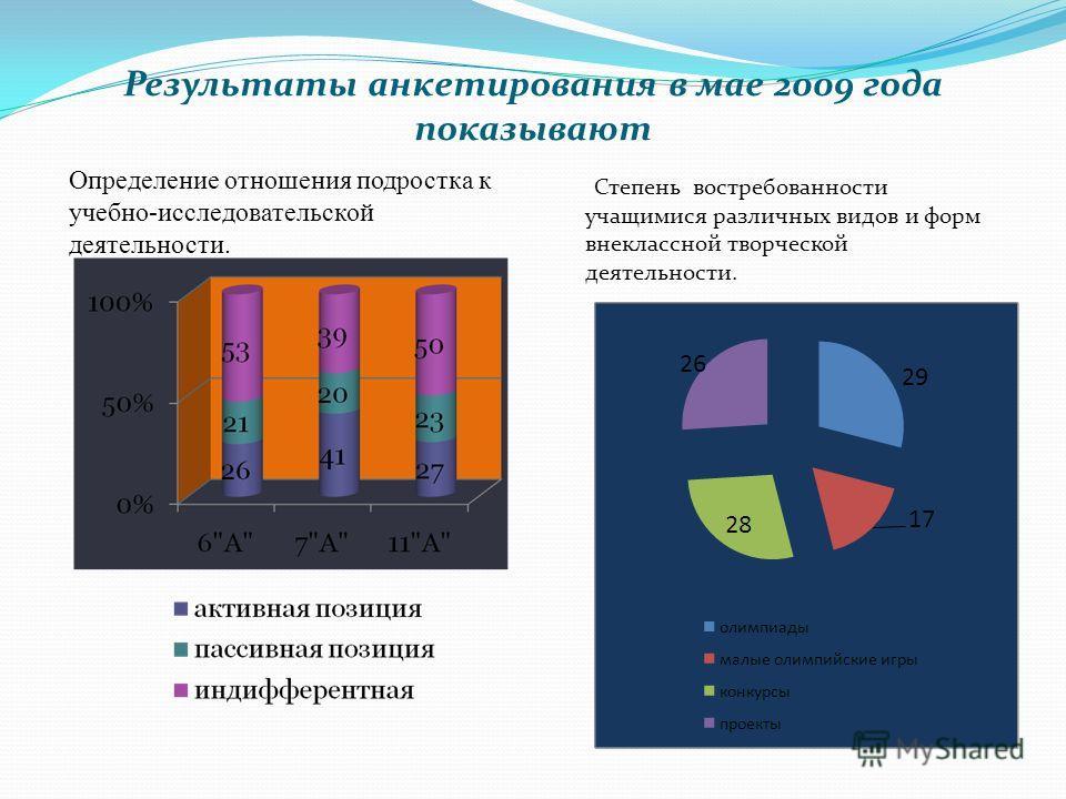 Результаты анкетирования в мае 2009 года показывают Степень востребованности учащимися различных видов и форм внеклассной творческой деятельности. Определение отношения подростка к учебно-исследовательской деятельности.