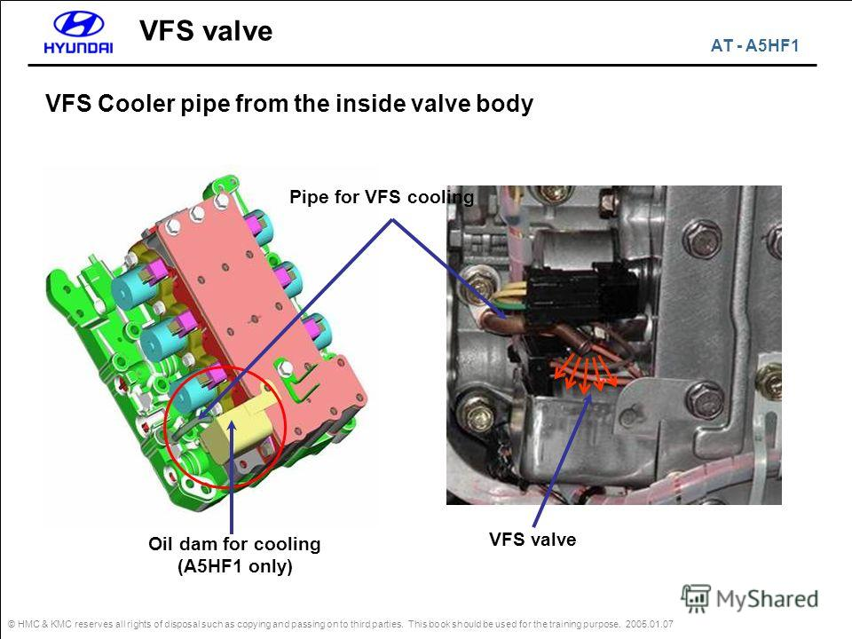 © HMC & KMC reserves all rights of disposal such as copying and passing on to third parties. This book should be used for the training purpose. 2005.01.07 VFS Cooler pipe from the inside valve body VFS valve Pipe for VFS cooling Oil dam for cooling (