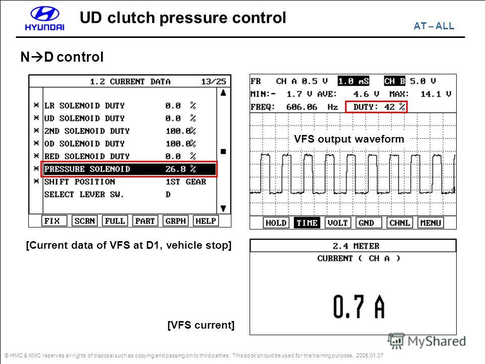 © HMC & KMC reserves all rights of disposal such as copying and passing on to third parties. This book should be used for the training purpose. 2005.01.07 UD clutch pressure control N D control VFS output waveform [VFS current] [Current data of VFS a