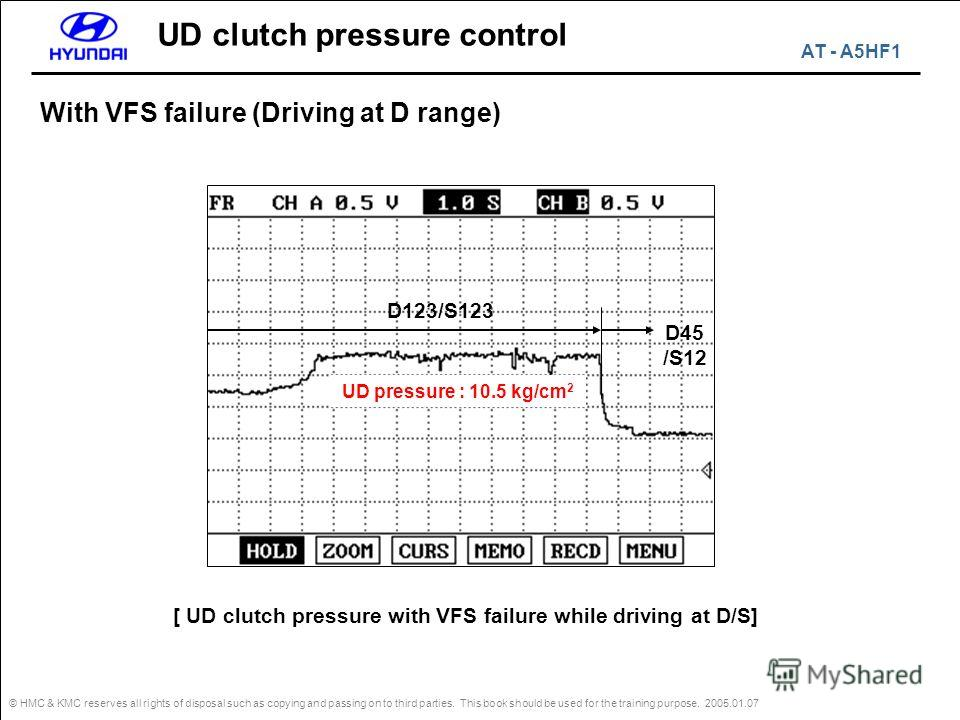 © HMC & KMC reserves all rights of disposal such as copying and passing on to third parties. This book should be used for the training purpose. 2005.01.07 With VFS failure (Driving at D range) UD pressure : 10.5 kg/cm 2 D45 /S12 D123/S123 [ UD clutch