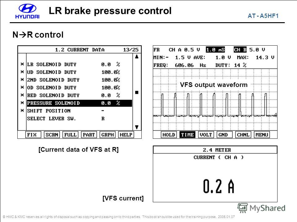 © HMC & KMC reserves all rights of disposal such as copying and passing on to third parties. This book should be used for the training purpose. 2005.01.07 N R control LR brake pressure control VFS output waveform [VFS current] [Current data of VFS at